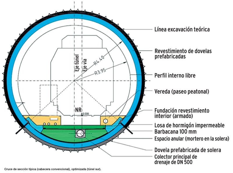 Cruce de sección típica (cabecera convencional), optimizada (túnel sur).