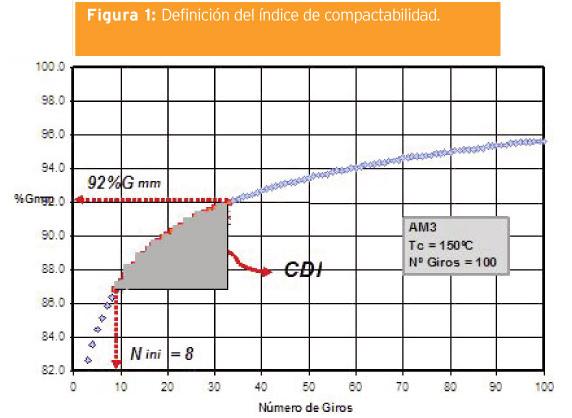 MEZCLAS ASFALTICAS TIBIAS (WARM ASPHALT MIXES): SITUACIÓN GLOBAL Y AVANCES EN ARGENTINA