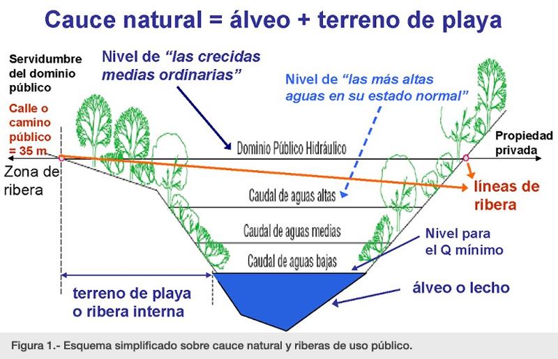 Figura 1.- Esquema simplificado sobre cauce natural y riberas de uso público.