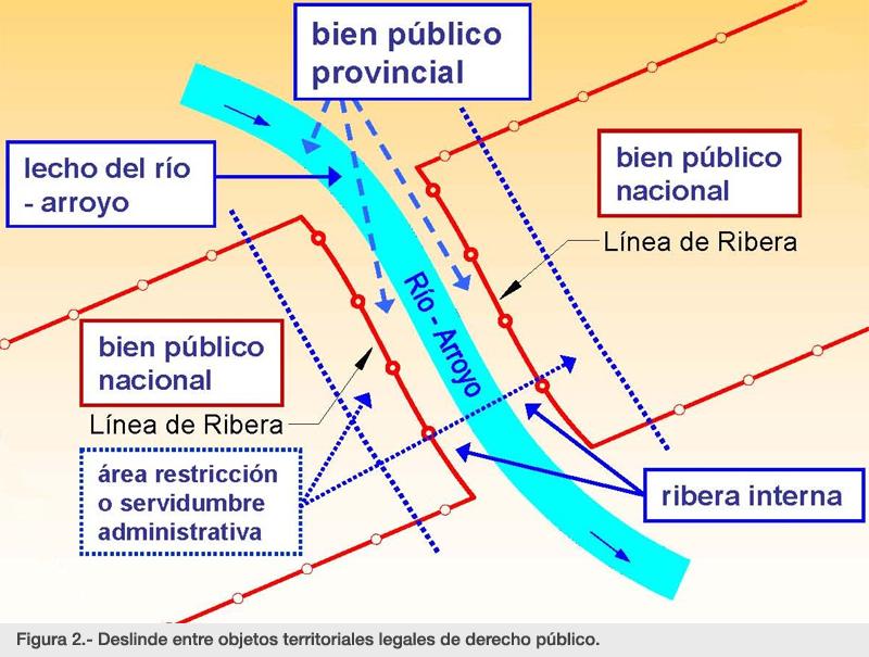 Figura 2.- Deslinde entre objetos territoriales legales de derecho público.