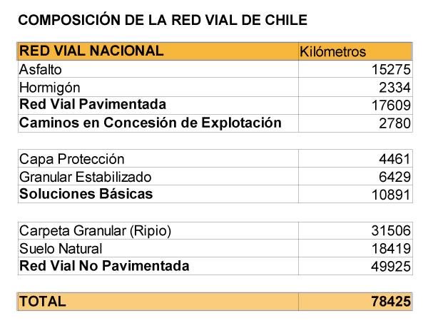 COMPOSICIÓN DE LA RED VIAL DE CHILE