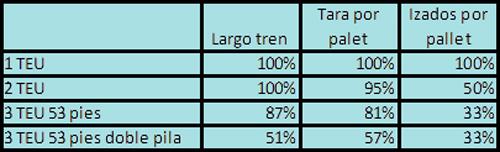 tabla-intermodal