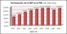 INVERSIÓN EN CONSTRUCCIONES 2012-2021